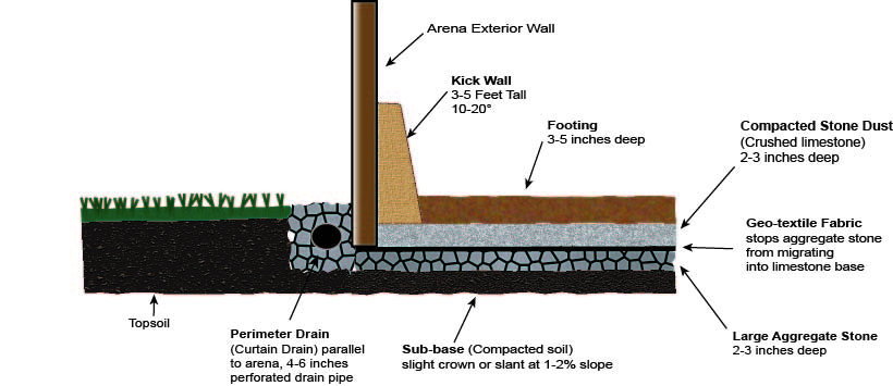 indoor arena footing sideview kick walls base installation